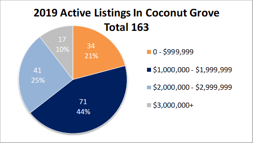 Chart Showing Coconut Grove Inventory