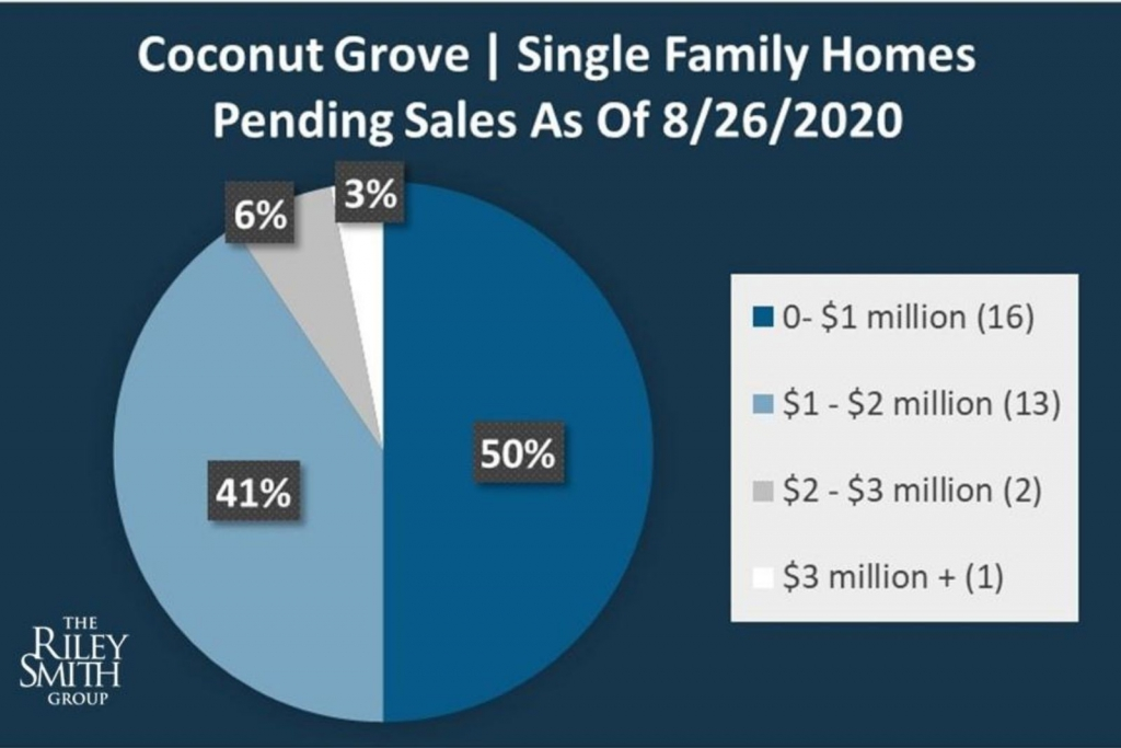 Chart showing the percentage breakdown of pending single family sales.