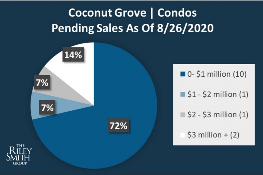 Pie Chart Of Pending Condo Sales In Coconut Grove