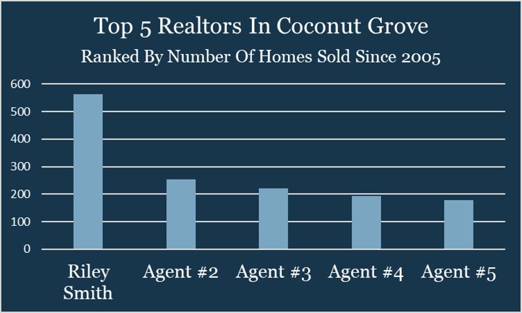 Best Realtors In Coconut Grove
