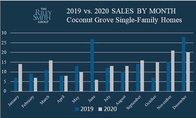 Chart comparing Coconut Grove home sales in 2019 and 2020