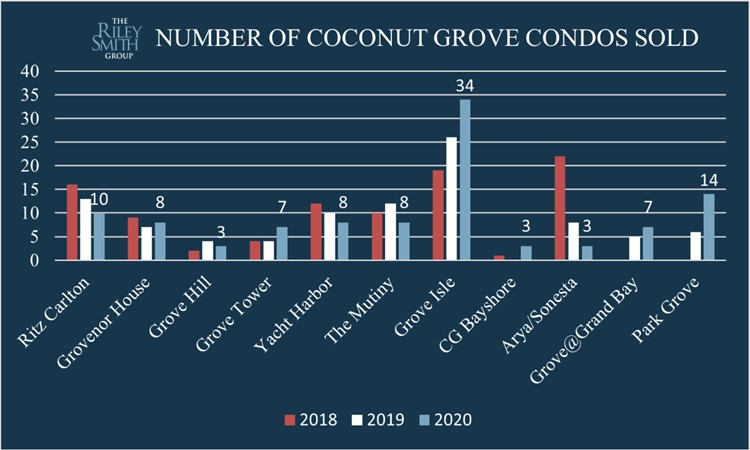 Bar chart showing how many condos sold in each Coconut Grove condo building