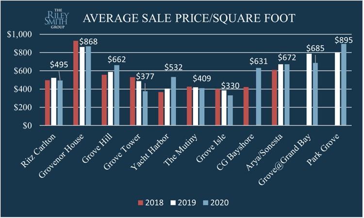 Average Sale Price Per Square For Each Building