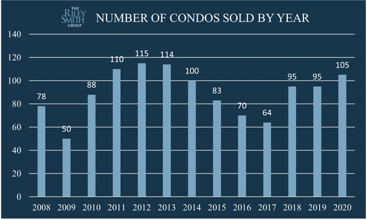 Bar chart showing how many condos sold in Coconut Grove between 2008 and 2020
