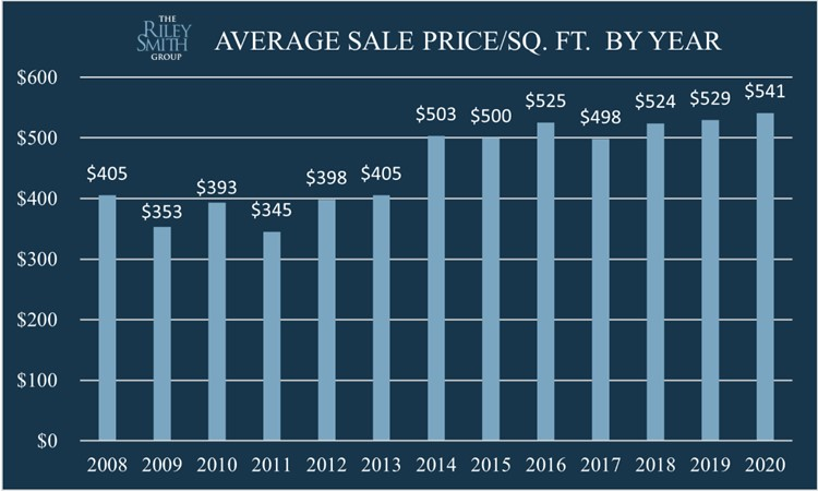 Bar chart showing Coconut Grove Condo Prices from 2008 to 2020