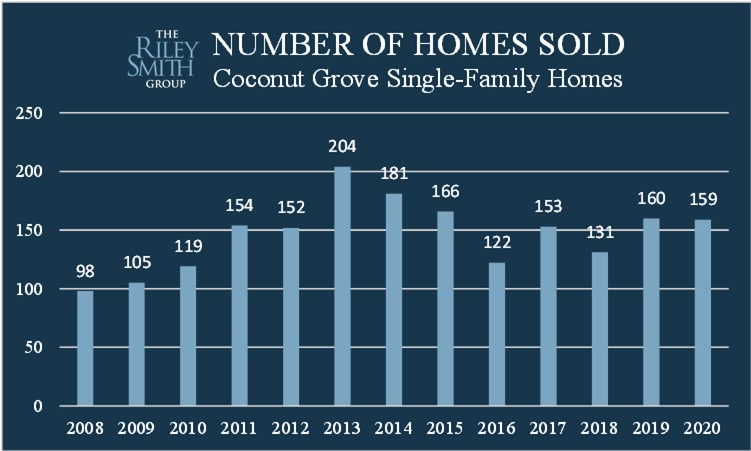 Chart showing the number of homes sold in Coconut Grove