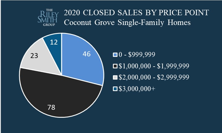 Pie chart showing the distribution of homes sold in Coconut Grove