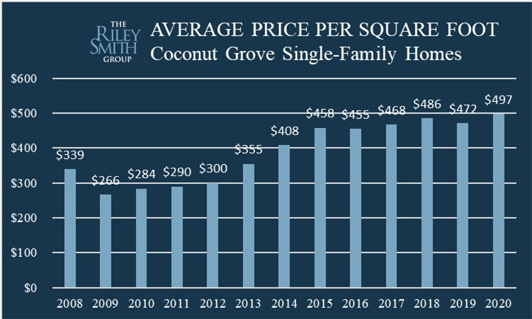 Chart showing home values in Coconut Grove