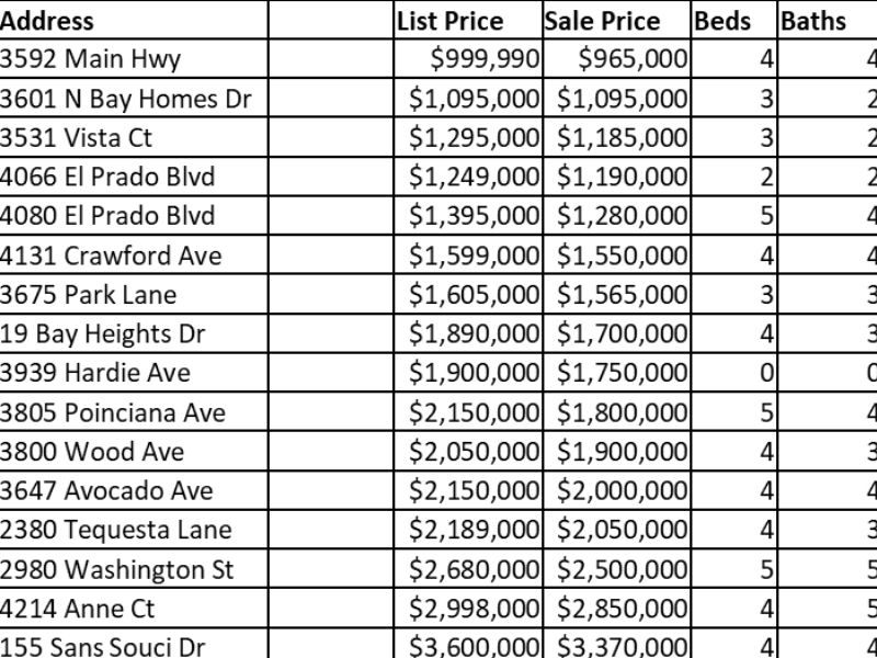 Show home sales in Coconut Grove in spreadsheet