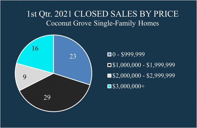 Pie chart showing distribution of closed sales in 2021