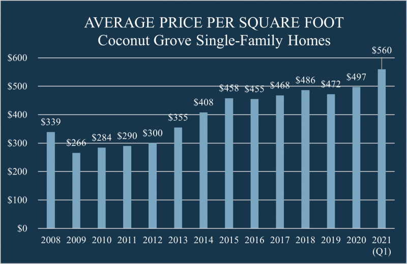 Bar chart showing home values in Coconut Grove since 2008