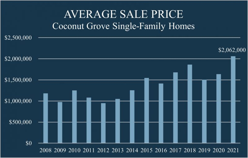 Bar chart showing average home sale price in Coconut Grove since 2008