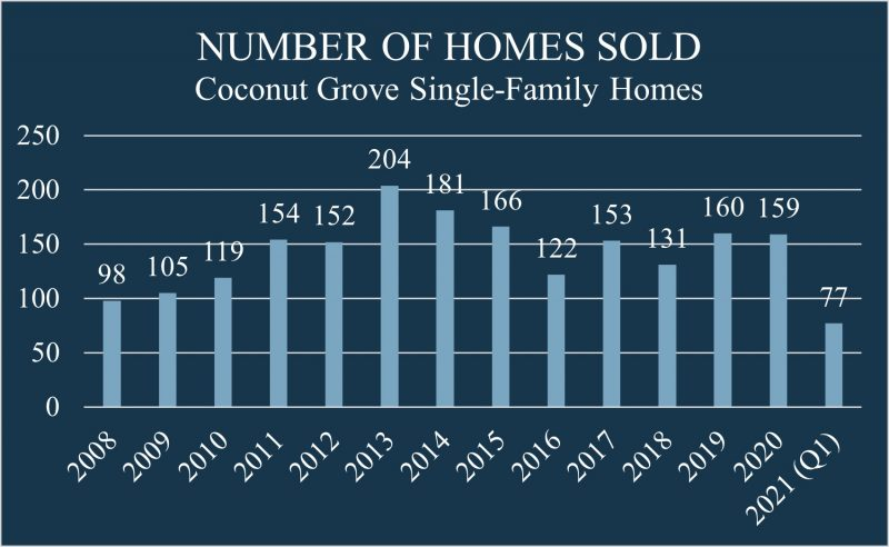 Bar chart showing the number of homes sold in Coconut Grove since 2008