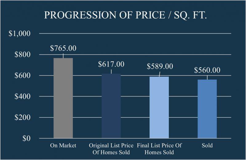 Progression of Price Per Square Foot In Coconut Grove